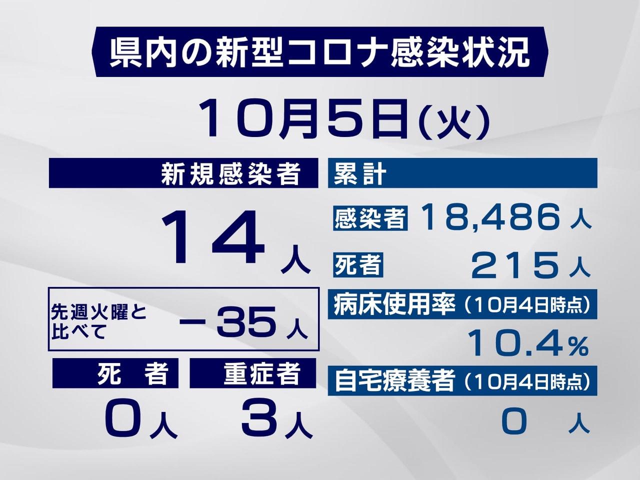 岐阜県と岐阜市は5日、新型コロナウイルスの感染が新たに14人確認されたと発表しま...