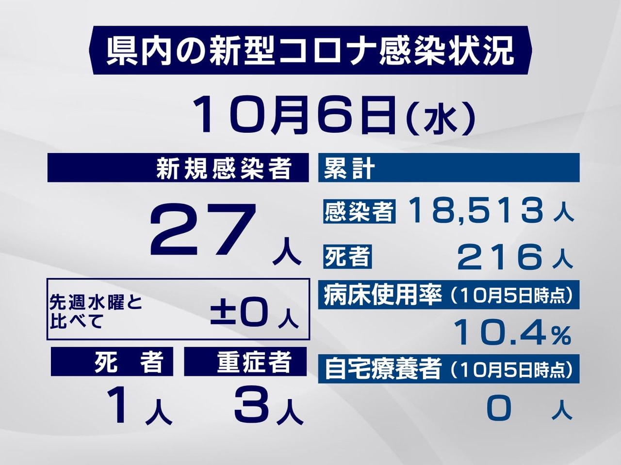 岐阜県と岐阜市は6日、新型コロナウイルスの感染者が新たに27人確認され、1人が死...