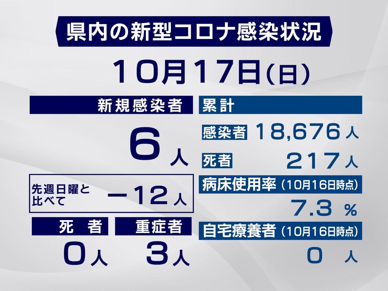 岐阜県と岐阜市は17日、新型コロナウイルスの感染者が新たに6人確認されたと発表し...