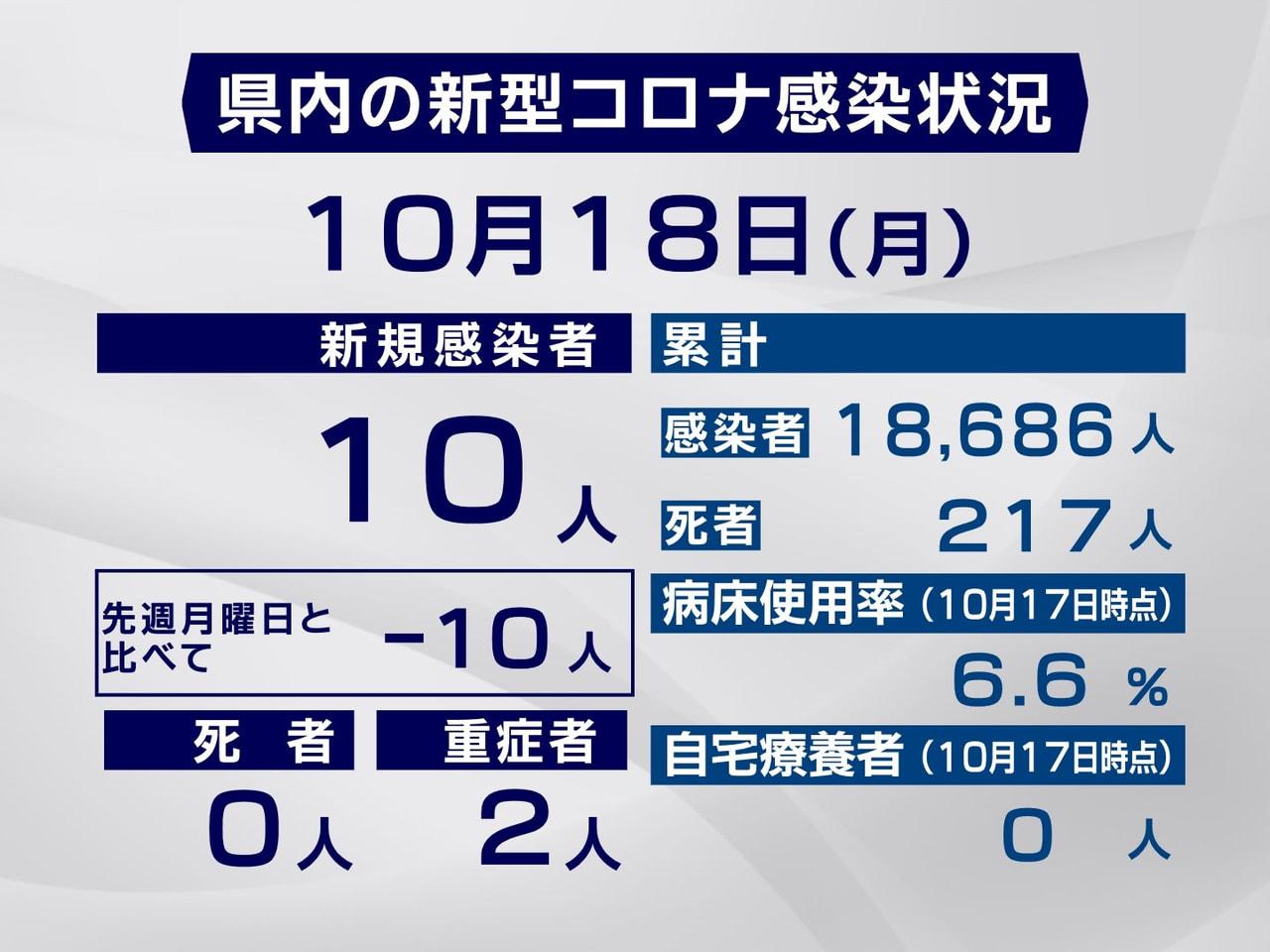岐阜県と岐阜市は18日、新型コロナウイルスの感染者が新たに10人確認されたと発表...