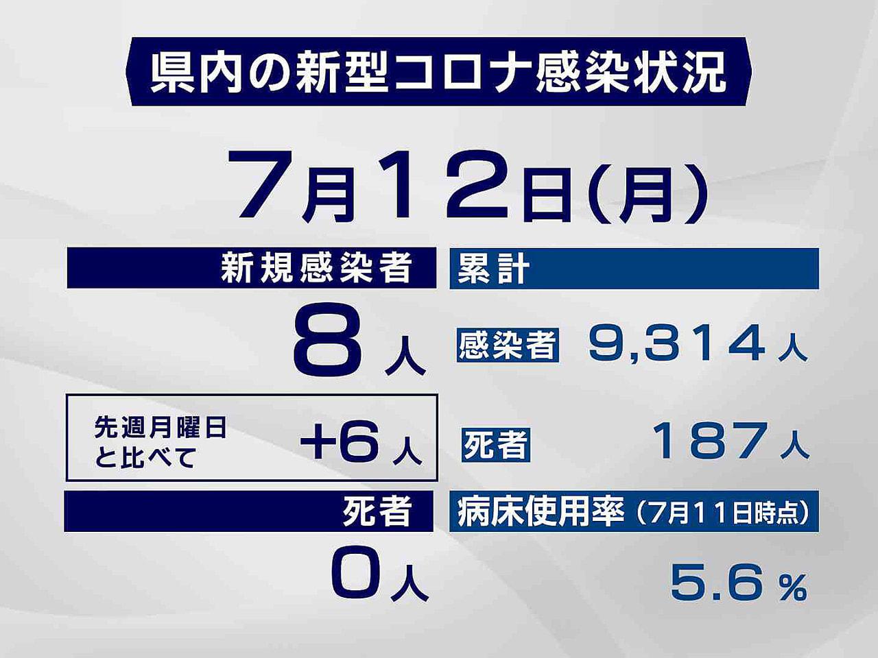 岐阜県と岐阜市は12日、新型コロナウイルスの感染者が新たに8人確認されたと発表し...
