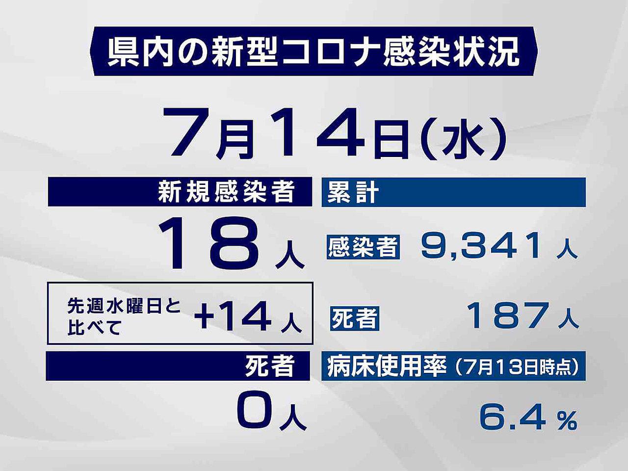 岐阜県と岐阜市は14日、新型コロナウイルスの感染者が新たに18人確認されたと発表...