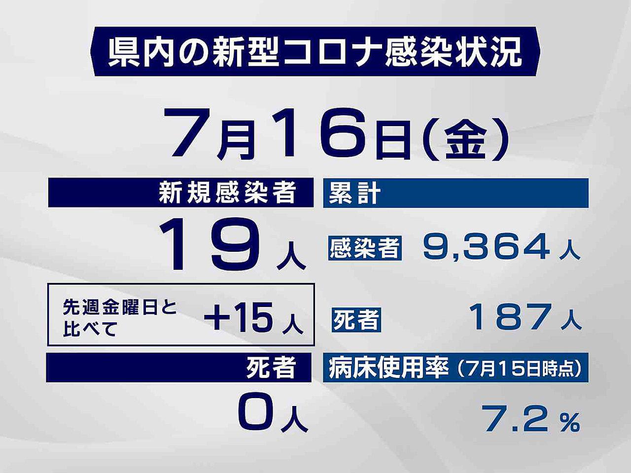岐阜県と岐阜市は16日、新型コロナウイルスの感染者が新たに19人確認されたと発表...