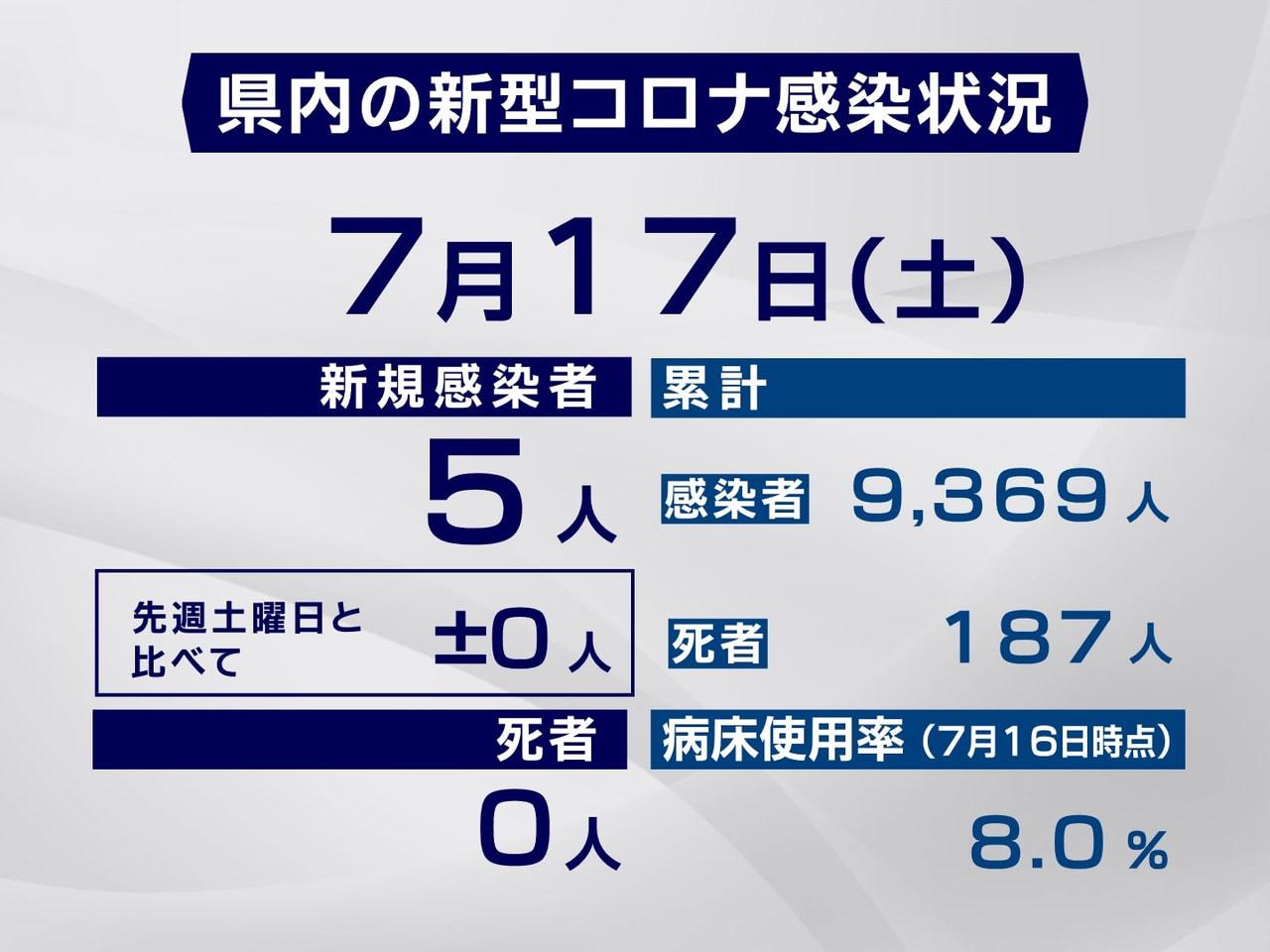 岐阜県と岐阜市は17日、新型コロナウイルスの感染者が新たに5人確認されたと発表し...