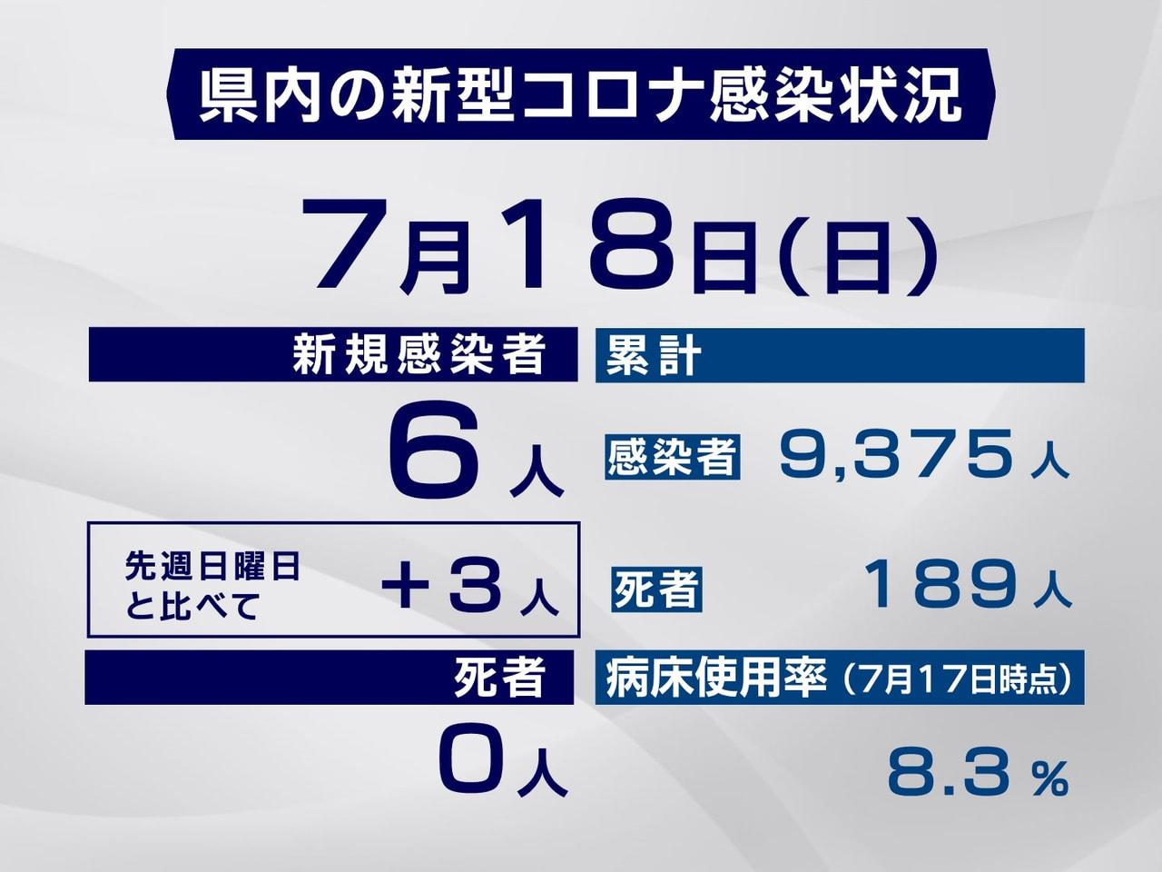 岐阜県と岐阜市は18日、新型コロナウイルスの感染者が新たに6人確認されたと発表し...