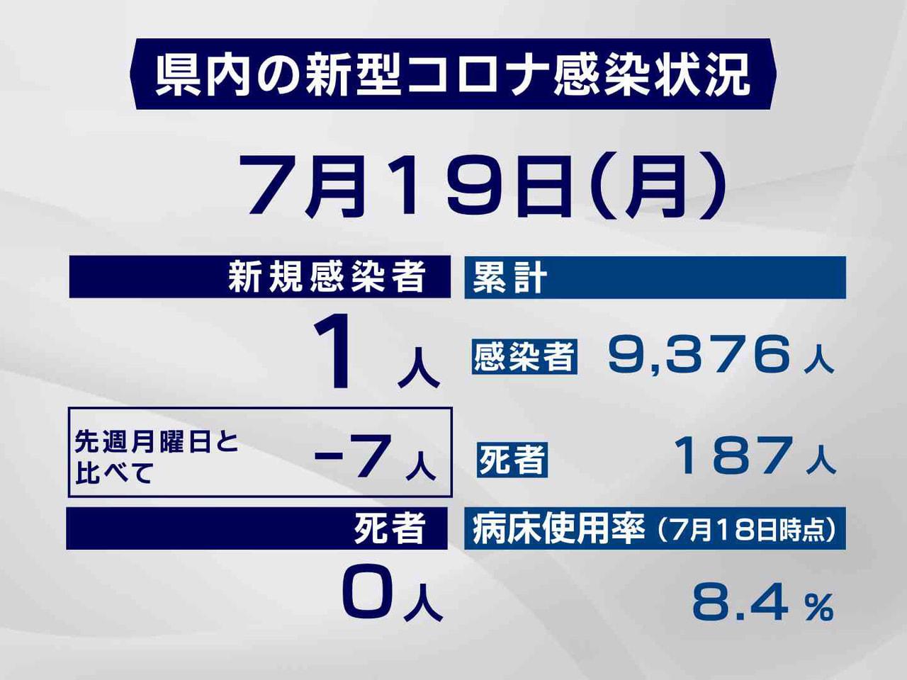 岐阜県と岐阜市は19日、新型コロナウイルスの感染者が新たに1人確認されたと発表し...