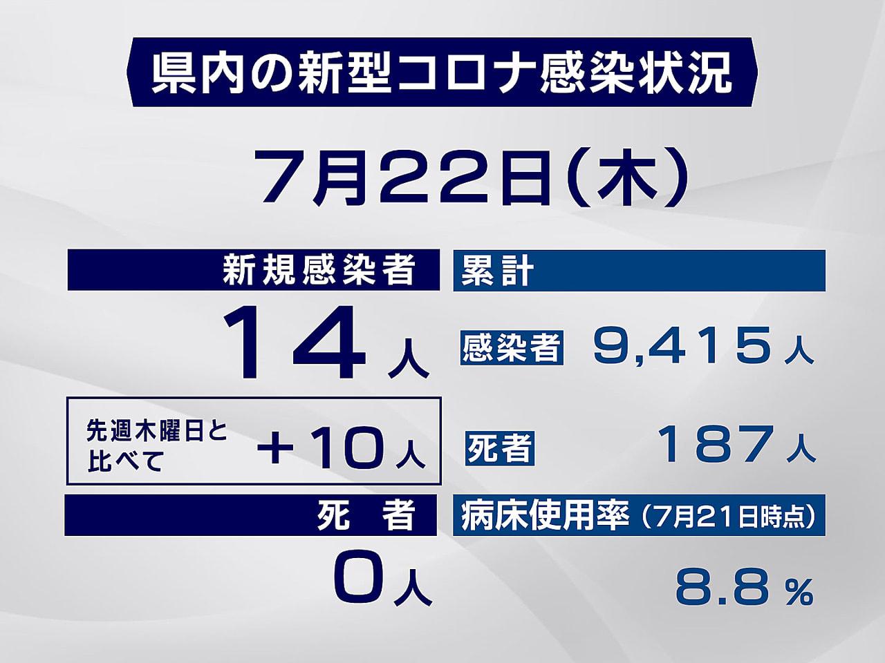 岐阜県と岐阜市は22日、新型コロナの感染者が新たに14人確認されたと発表しました...