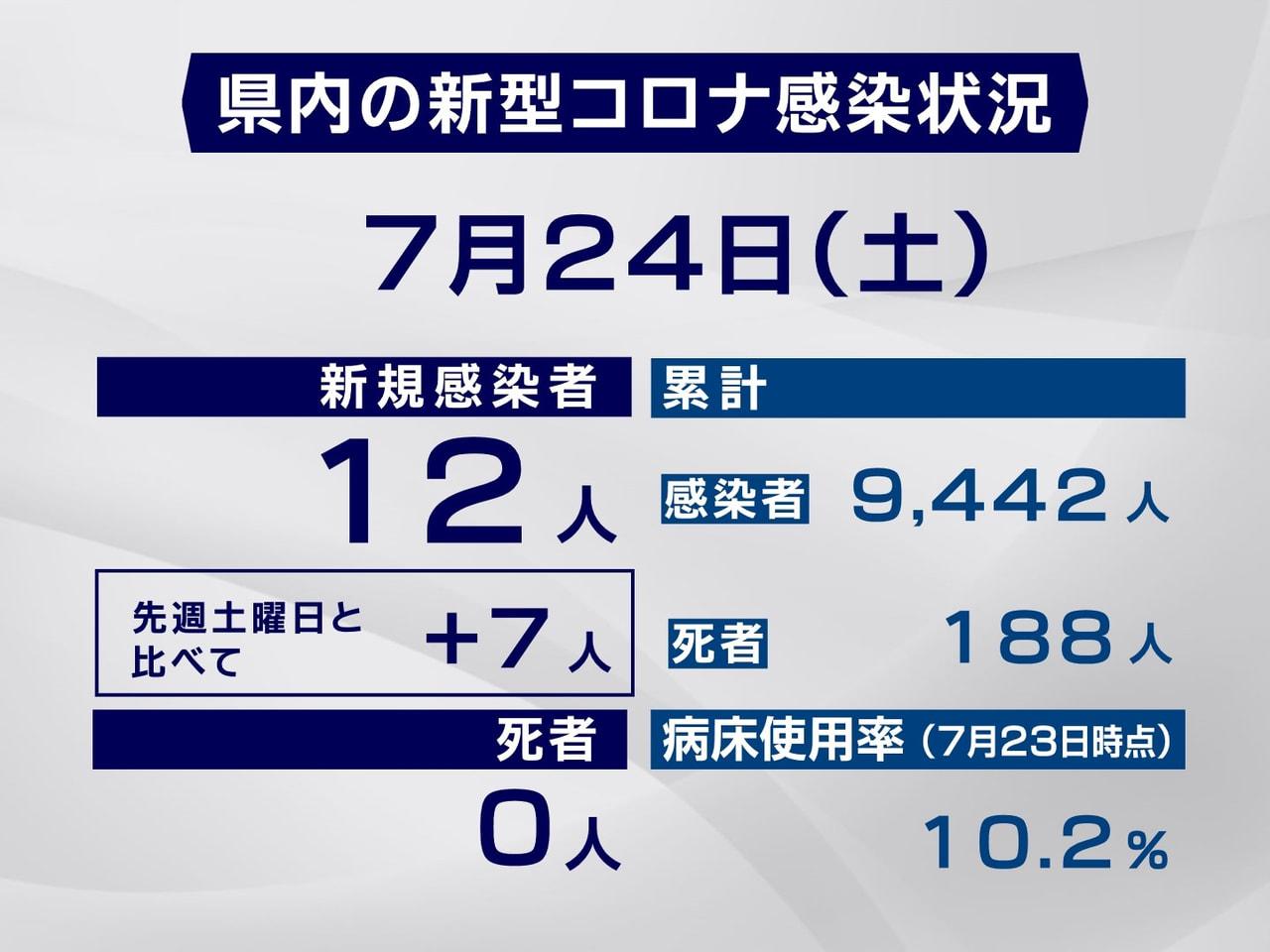 岐阜県と岐阜市は24日、新型コロナウイルスの感染者が新たに12人確認されたと発表...