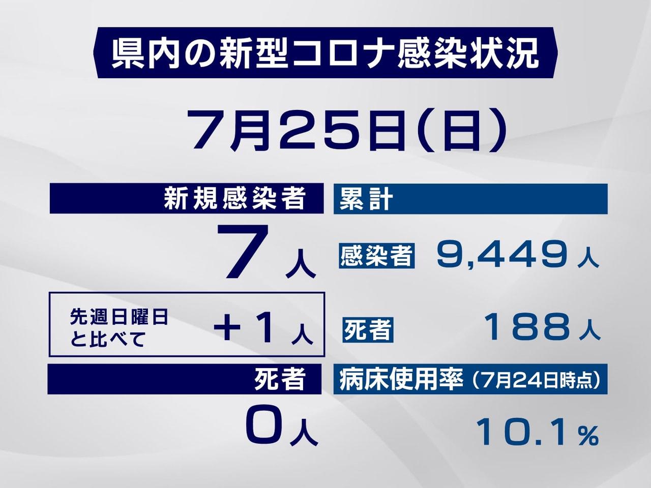 岐阜県と岐阜市は25日、新型コロナウイルスの感染が新たに7人確認されたと発表しま...