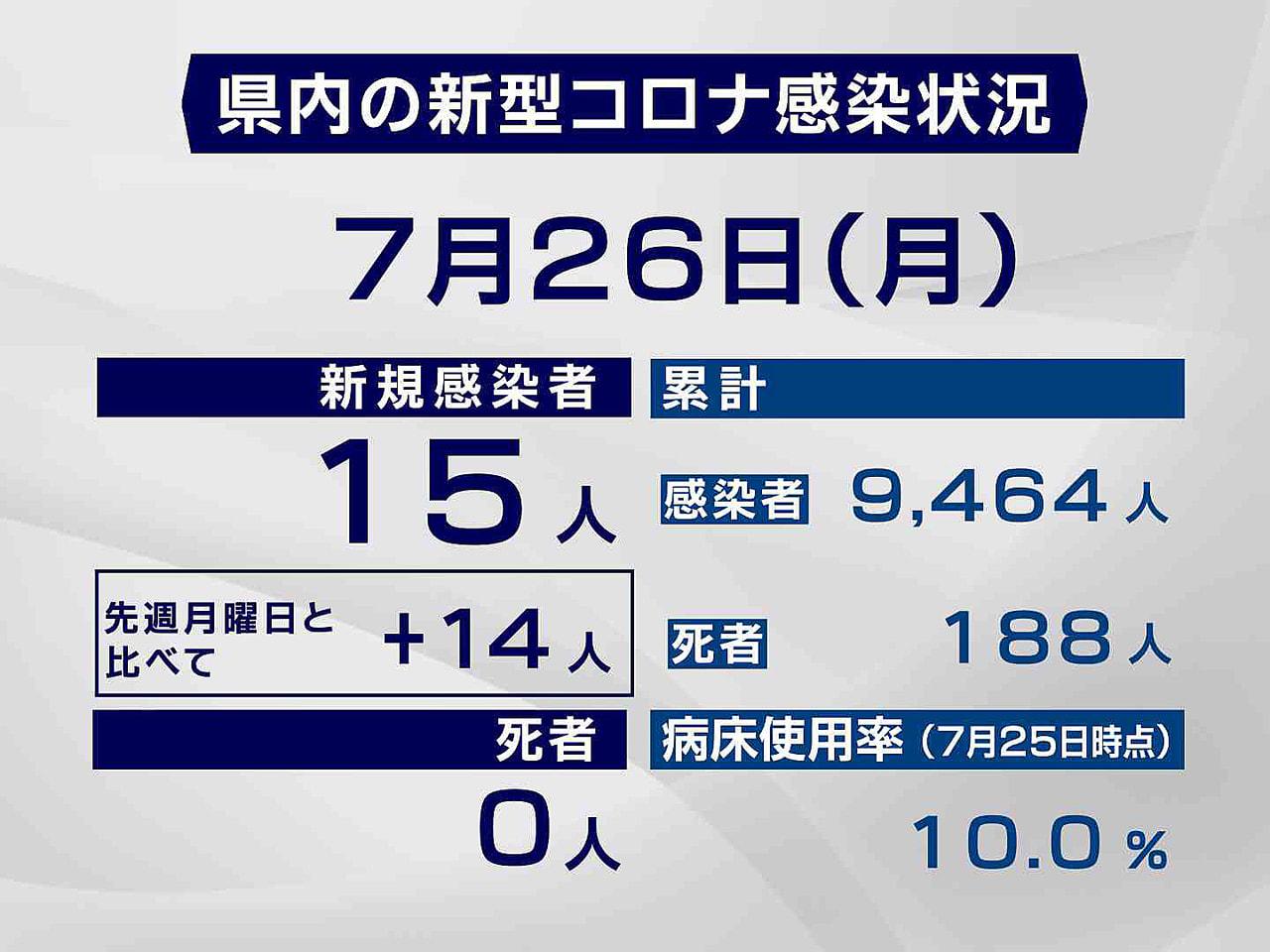岐阜県と岐阜市は26日、新型コロナウイルスの感染が新たに15人確認されたと発表し...