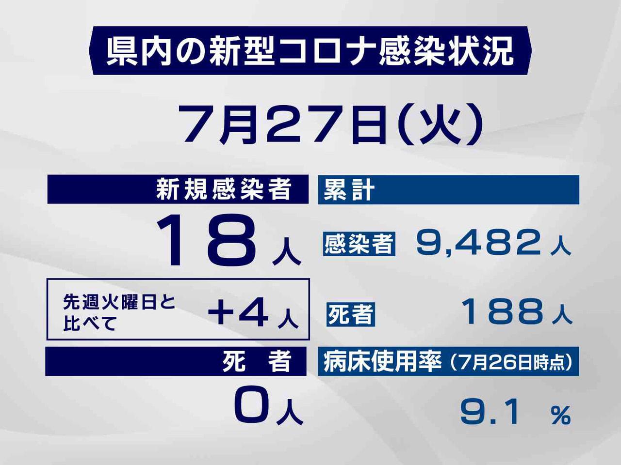 岐阜県と岐阜市は27日、新型コロナウイルスの感染者が新たに18人確認されたと発表...