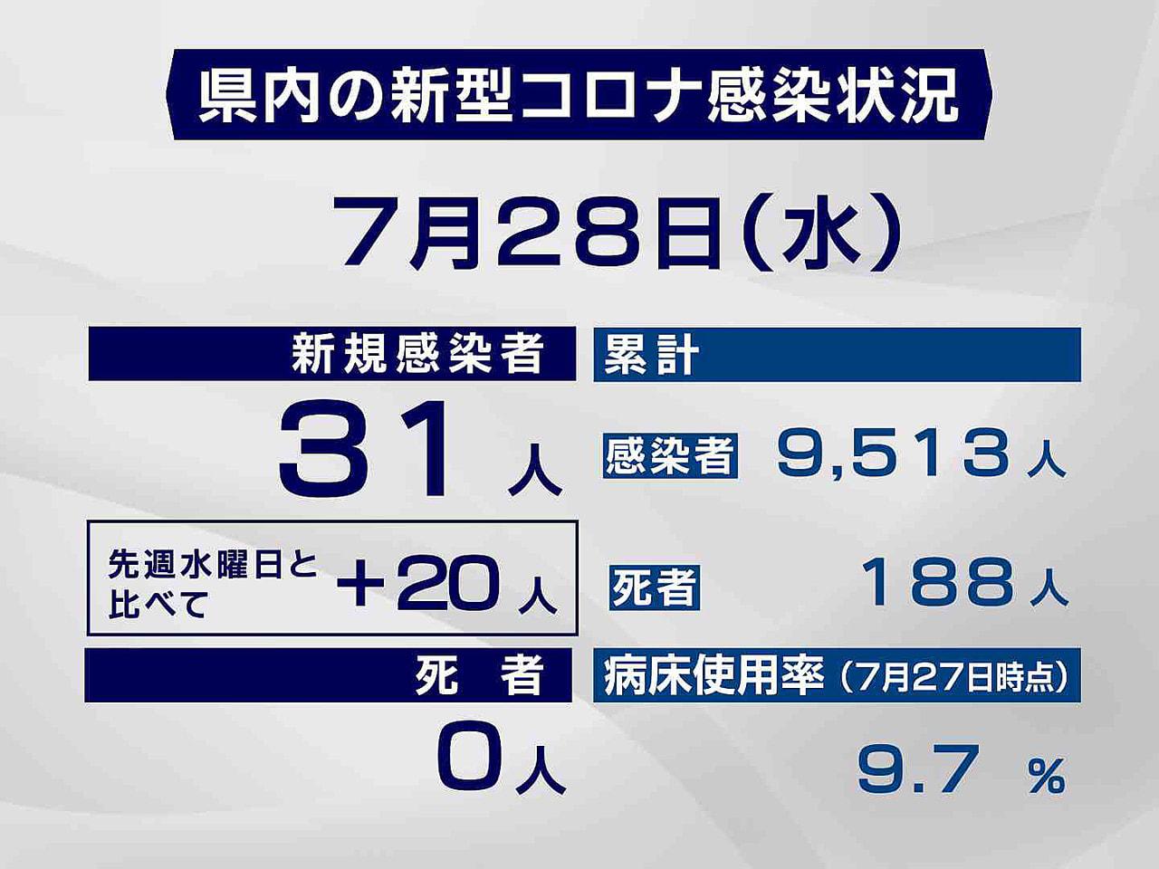 岐阜県と岐阜市は28日、新型コロナウイルスの感染者が新たに31人確認されたと発表...