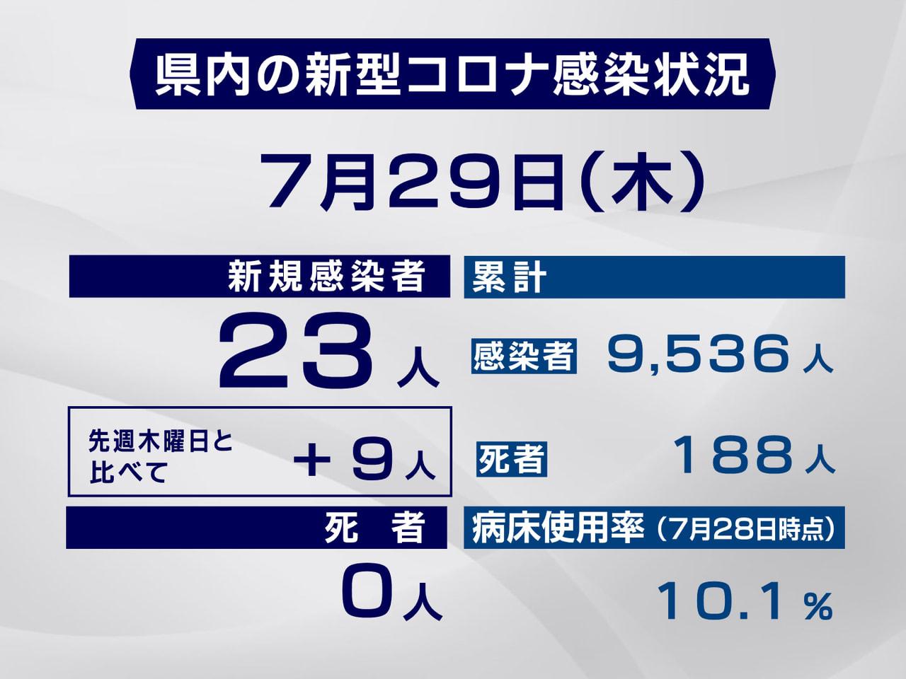 岐阜県と岐阜市は29日、新型コロナウイルスの感染者が新たに23人確認されたと発表...
