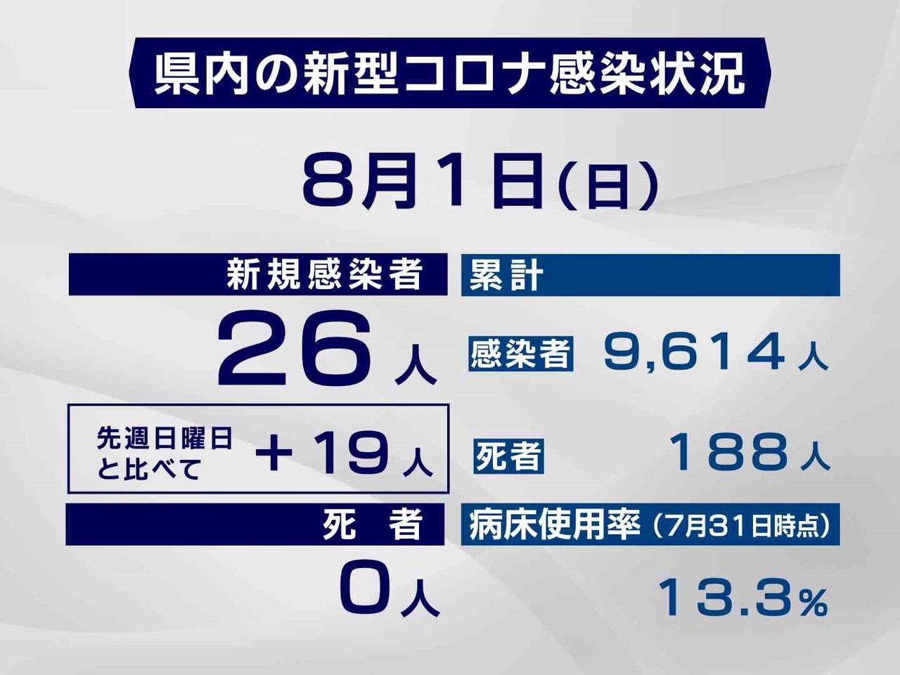 岐阜県と岐阜市は1日、新型コロナウイルスの感染者が新たに26人確認されたと発表し...