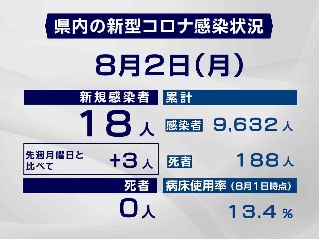 岐阜県と岐阜市は2日、新型コロナウイルスの感染者が新たに18人確認されたと発表し...