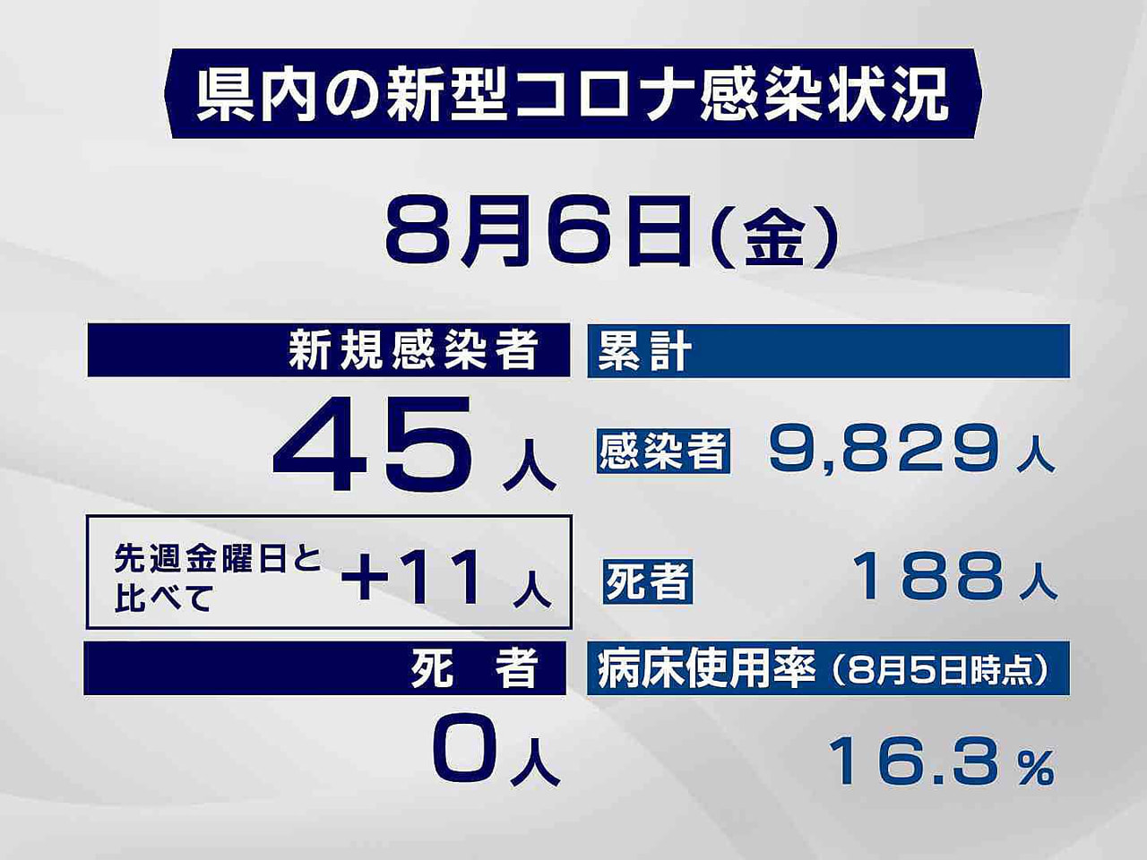岐阜県と岐阜市は6日、新型コロナウイルスの感染者が新たに45人確認されたと発表し...