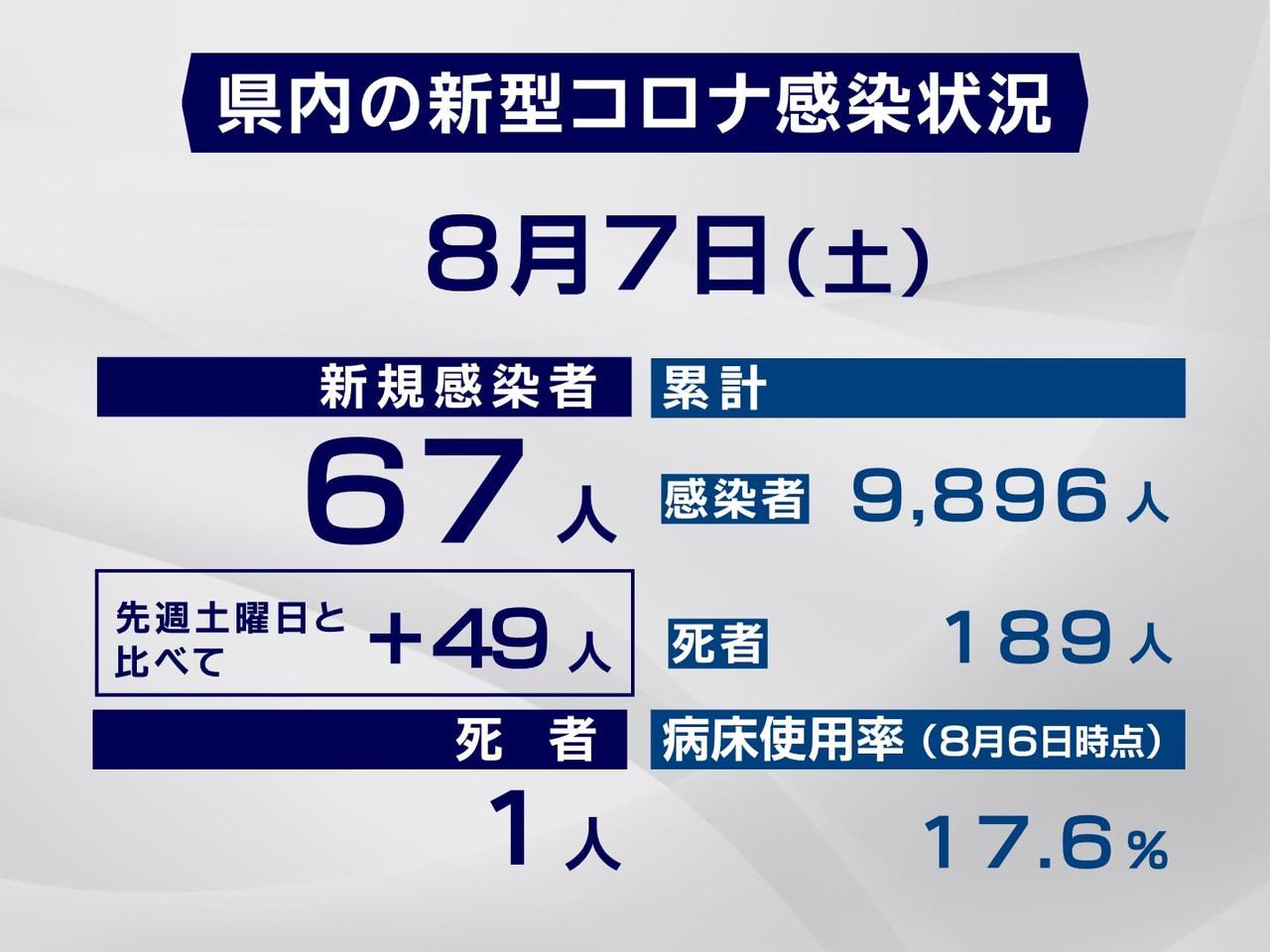 岐阜県と岐阜市は7日、新型コロナウイルスの感染が新たに67人確認され、1人が死亡...
