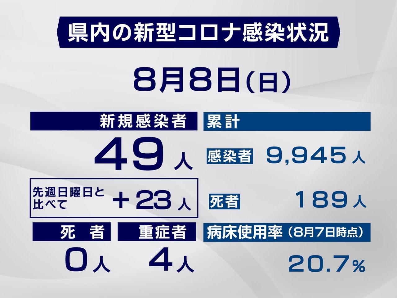 岐阜県と岐阜市は8日、新型コロナウイルスの感染者が新たに49人確認されたと発表し...