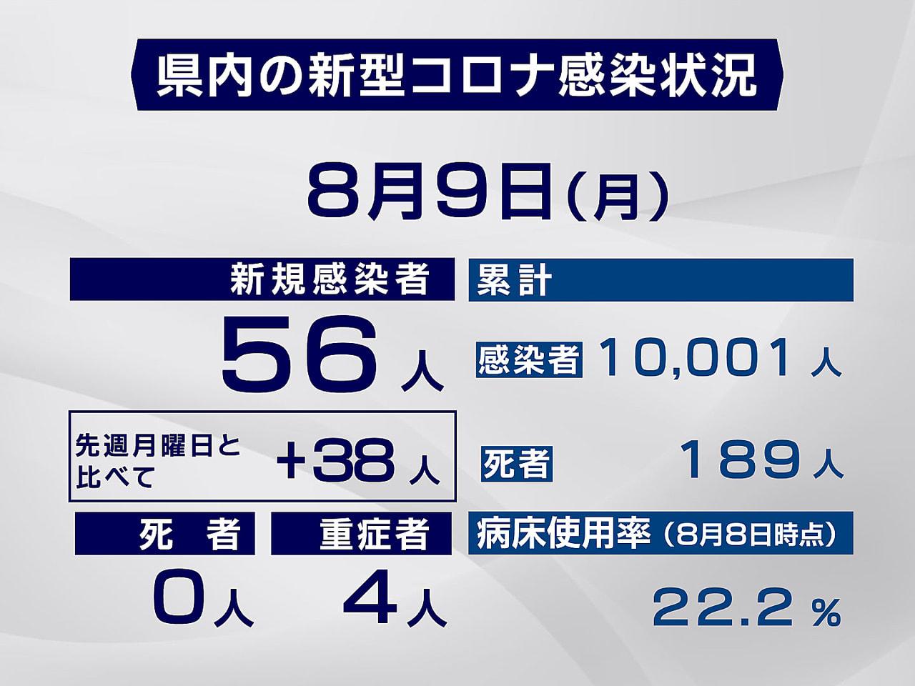 岐阜県と岐阜市は9日、新型コロナウイルスの感染者が新たに56人確認されたと発表し...