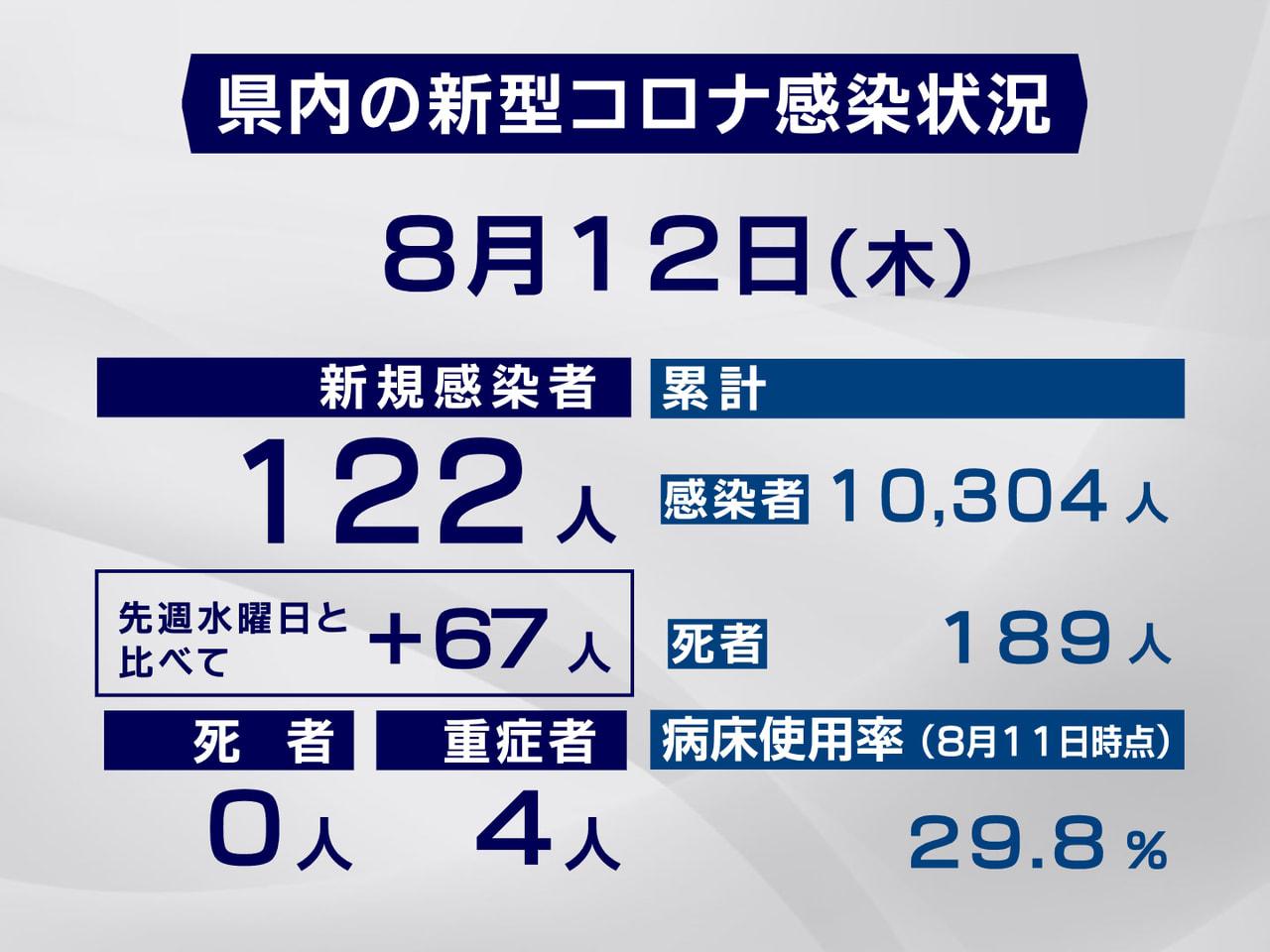 岐阜県と岐阜市は12日、新型コロナウイルスの感染が新たに122人確認されたと発表...