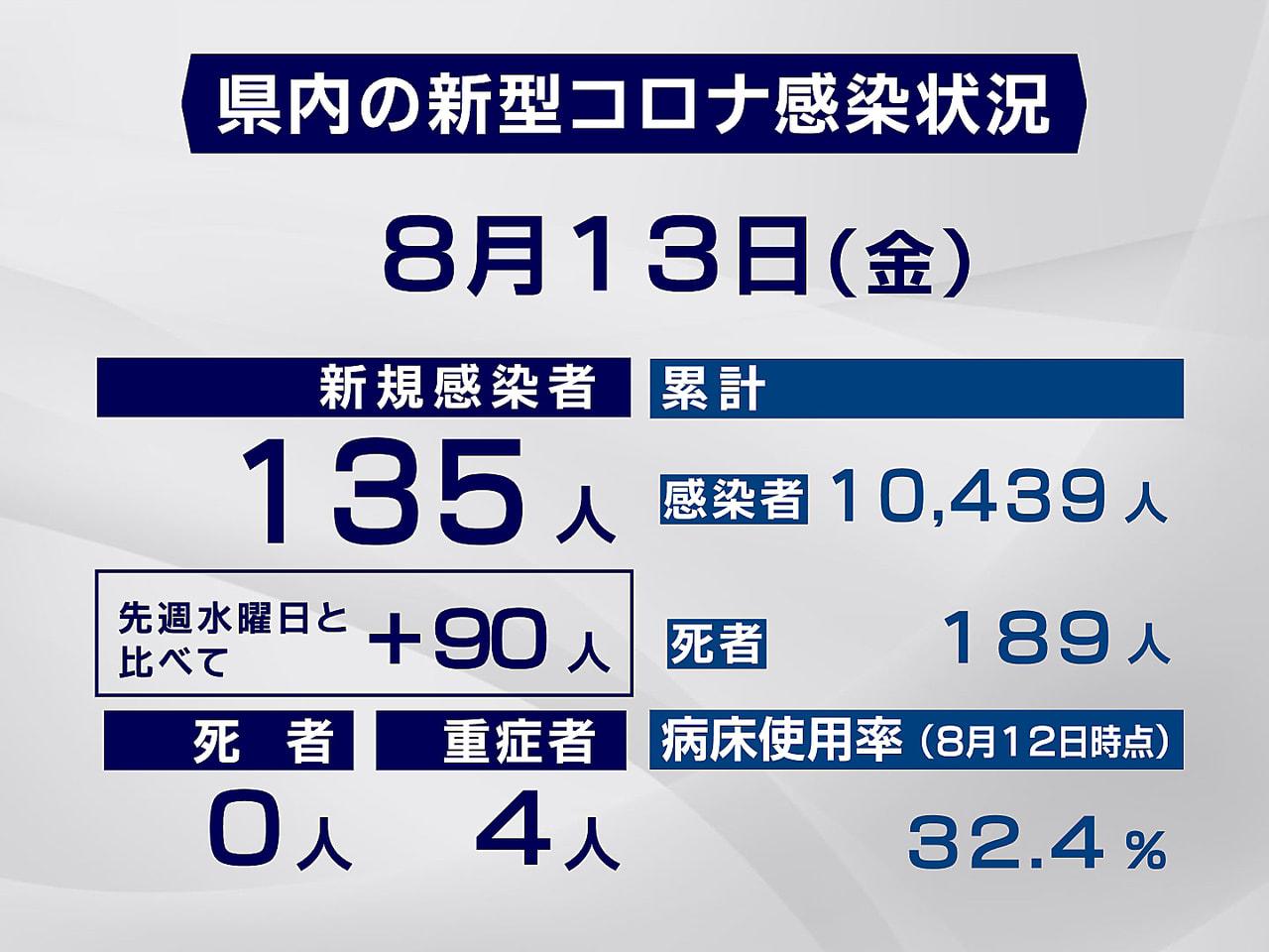 岐阜県と岐阜市は13日、新型コロナウイルスの感染が135人確認されたと発表しまし...