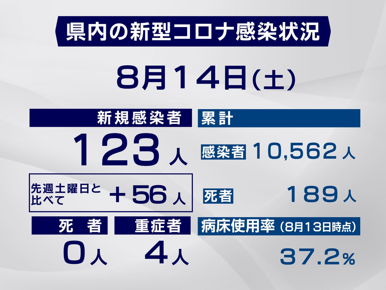 岐阜県と岐阜市は14日、新型コロナウイルスの感染が新たに123人確認されたと発表...