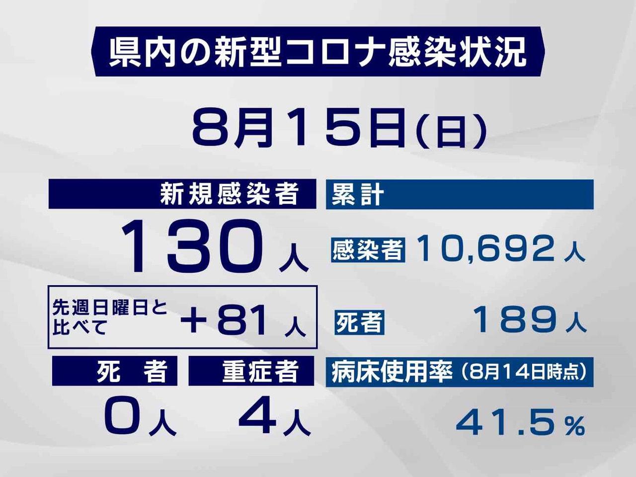 岐阜県と岐阜市は15日、新型コロナウイルスの感染者が新たに130人確認されたと発...