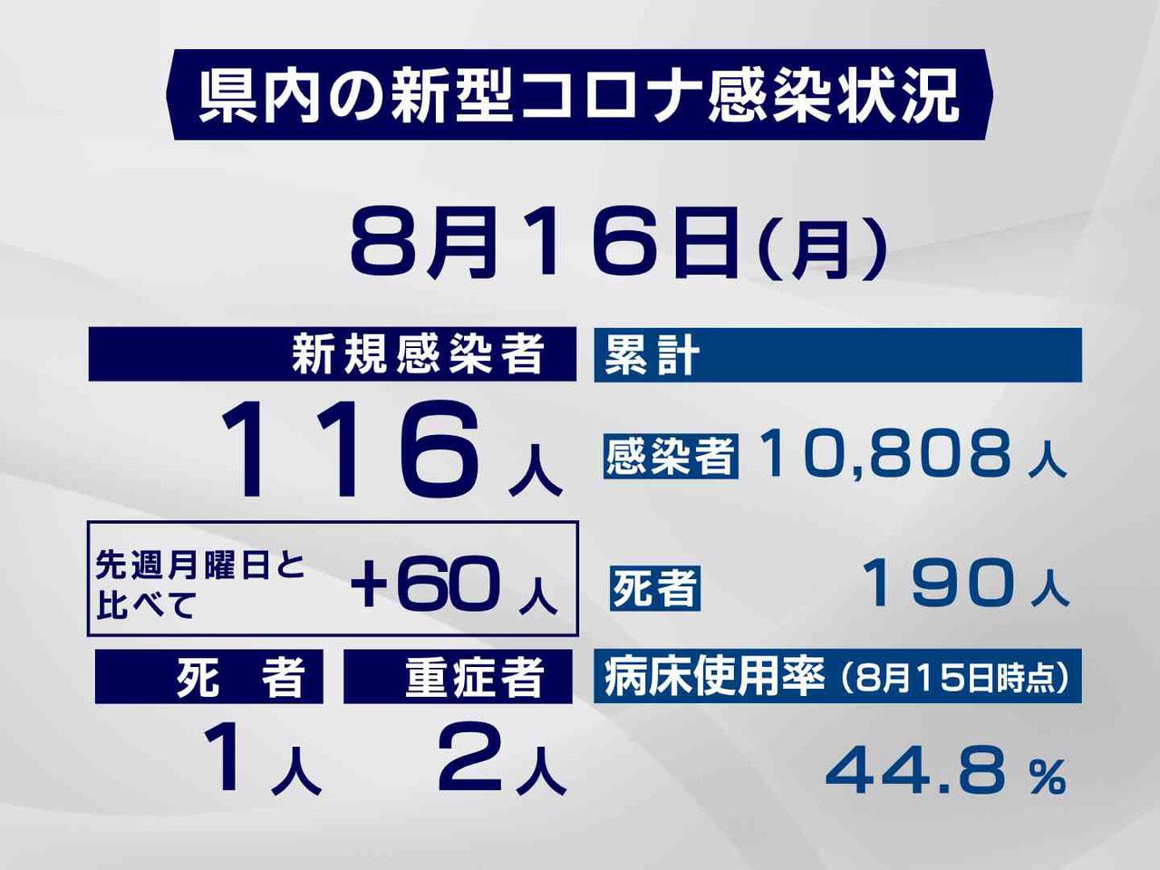 岐阜県と岐阜市は16日、新型コロナウイルスの感染者が新たに116人確認され、1人...