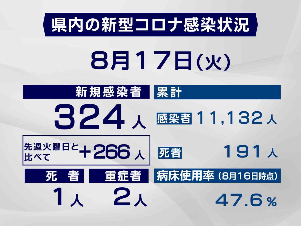 岐阜県と岐阜市は17日、新型コロナウイルスの感染者が新たに、過去最多の324人確...