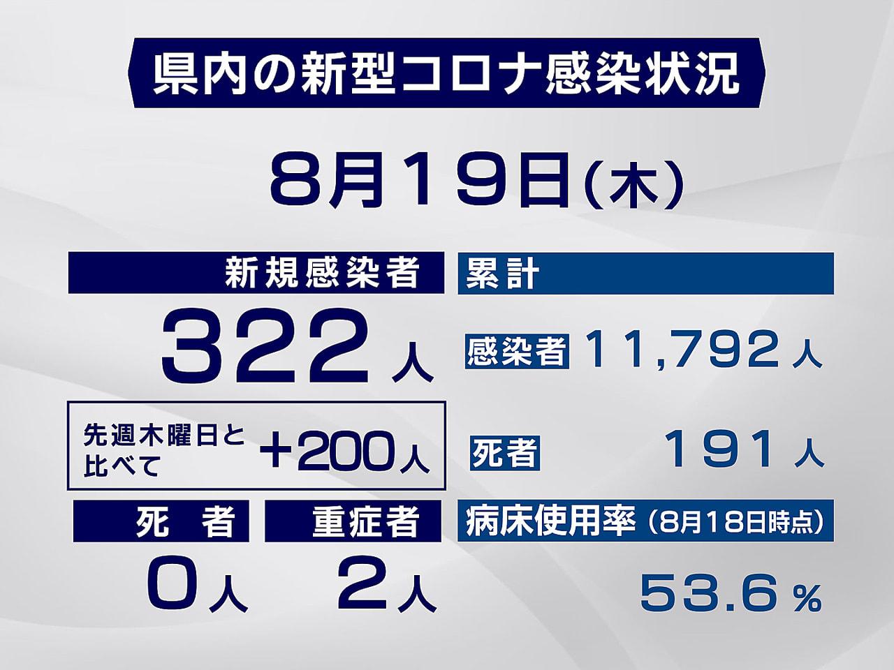 岐阜県内では19日、新型コロナウイルスの感染者が新たに322人確認されました。 ...