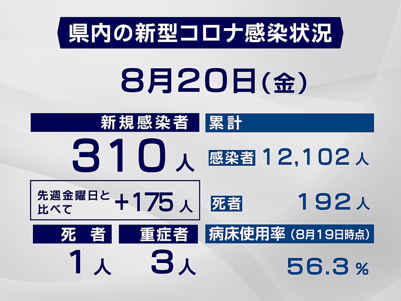 岐阜県と岐阜市は20日、新型コロナウイルスの感染が新たに310人確認されました。...