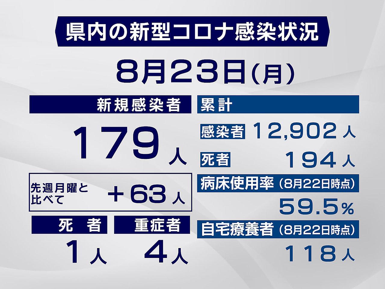 岐阜県と岐阜市は23日、新型コロナウイルスの感染者が月曜日としては過去最多の17...
