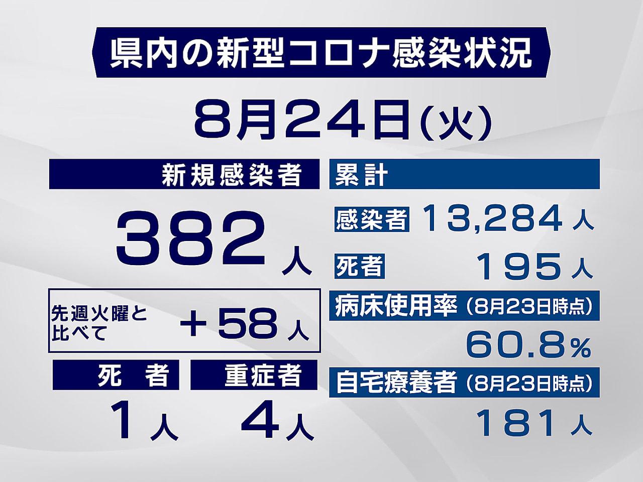 岐阜県と岐阜市は24日、新型コロナウイルスの感染が過去最多となる382人確認され...