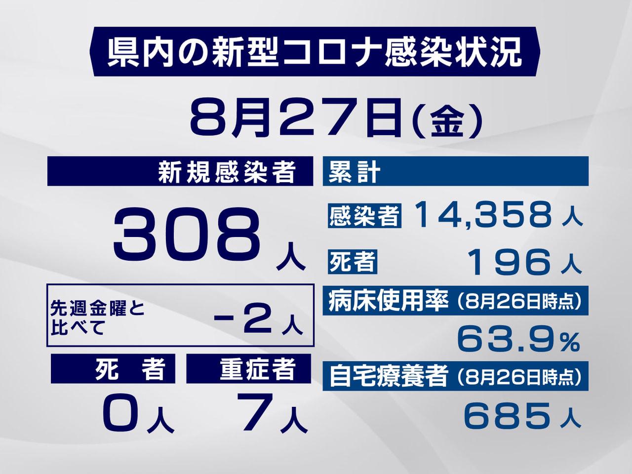 岐阜県と岐阜市は27日、新型コロナウイルスの感染者が新たに308人確認されたと発...