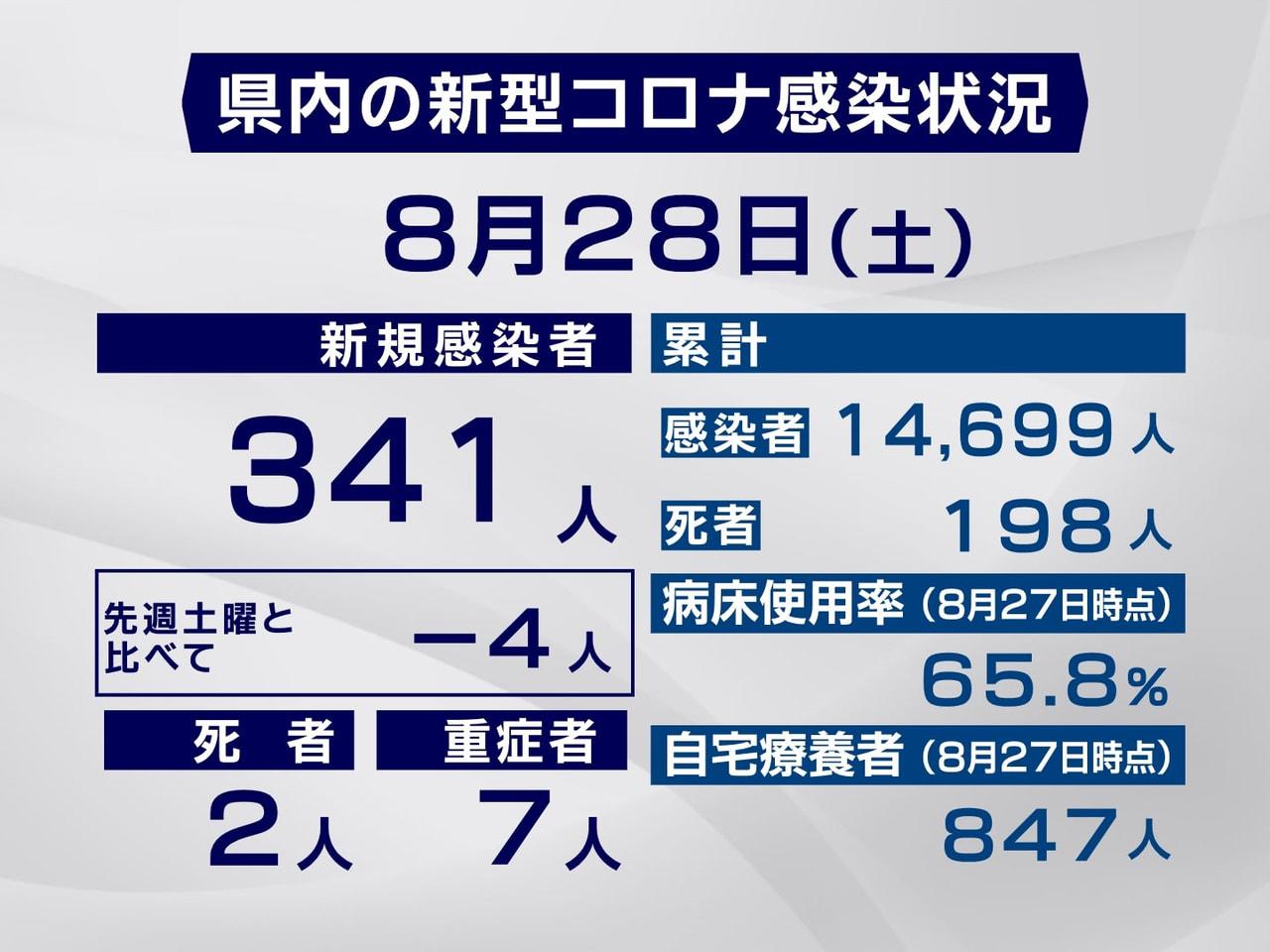 岐阜県と岐阜市は28日、新型コロナウイルスの感染者が341人確認され、2人が死亡...