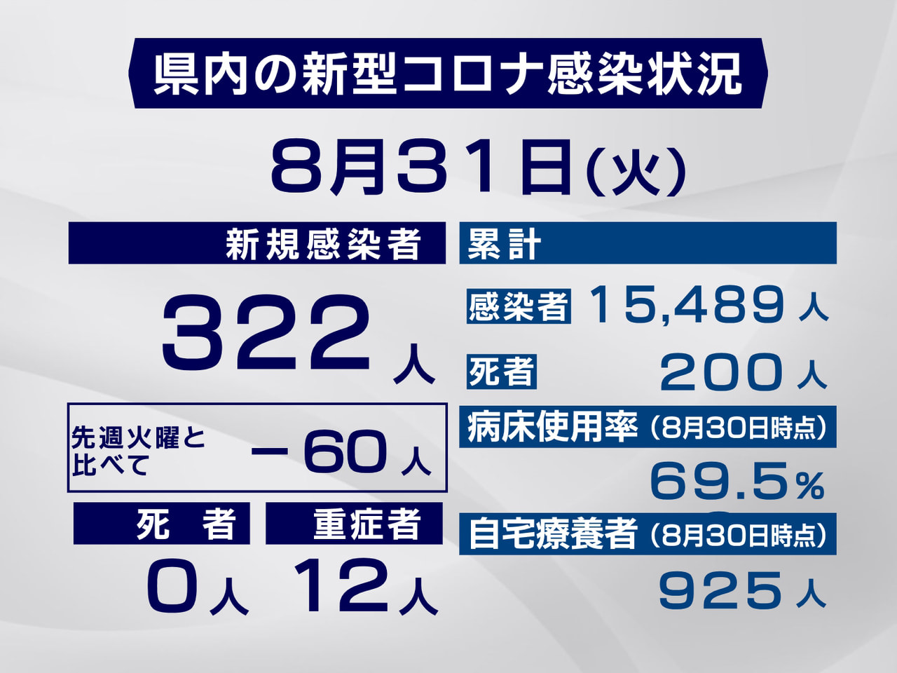 岐阜県と岐阜市は31日、新型コロナウイルスの感染者が新たに322人確認されたと発...