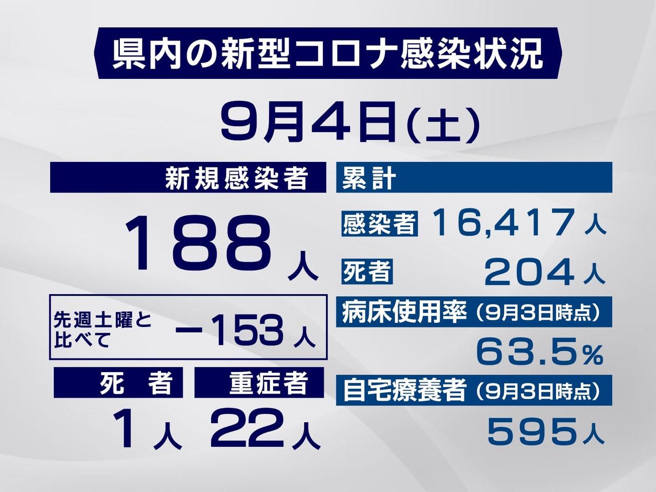 岐阜県と岐阜市は4日、新型コロナウイルスの感染者が新たに188人確認され、1人が...