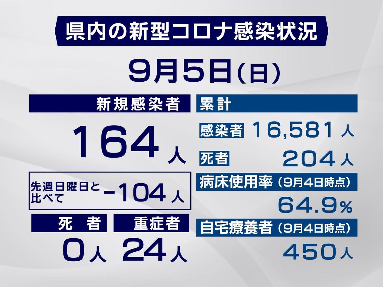 岐阜県と岐阜市は5日、新型コロナウイルスの感染者が新たに164人確認されたと発表...