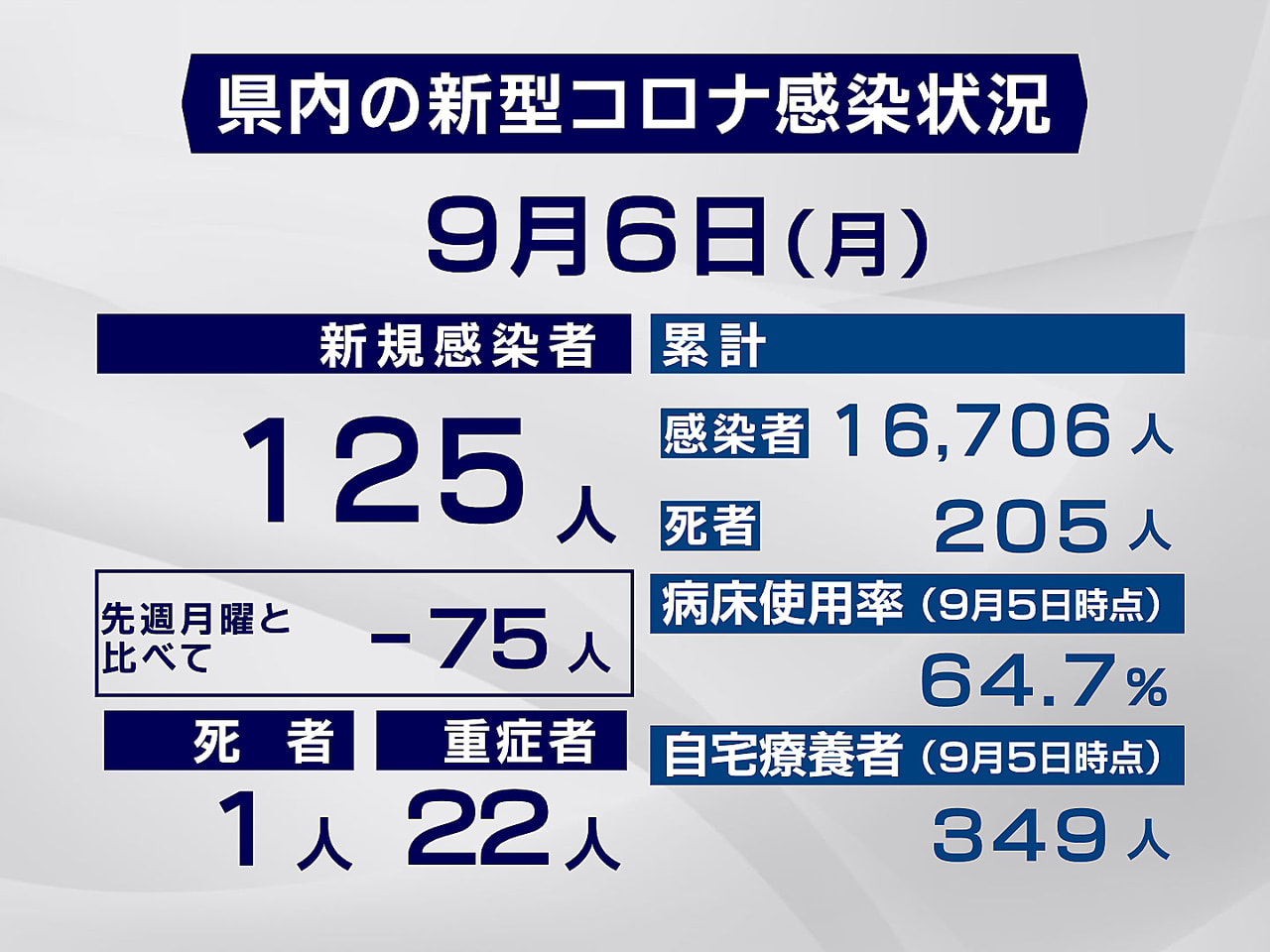 岐阜県と岐阜市は6日、新型コロナウイルスの感染者が新たに125人確認され、1人が...
