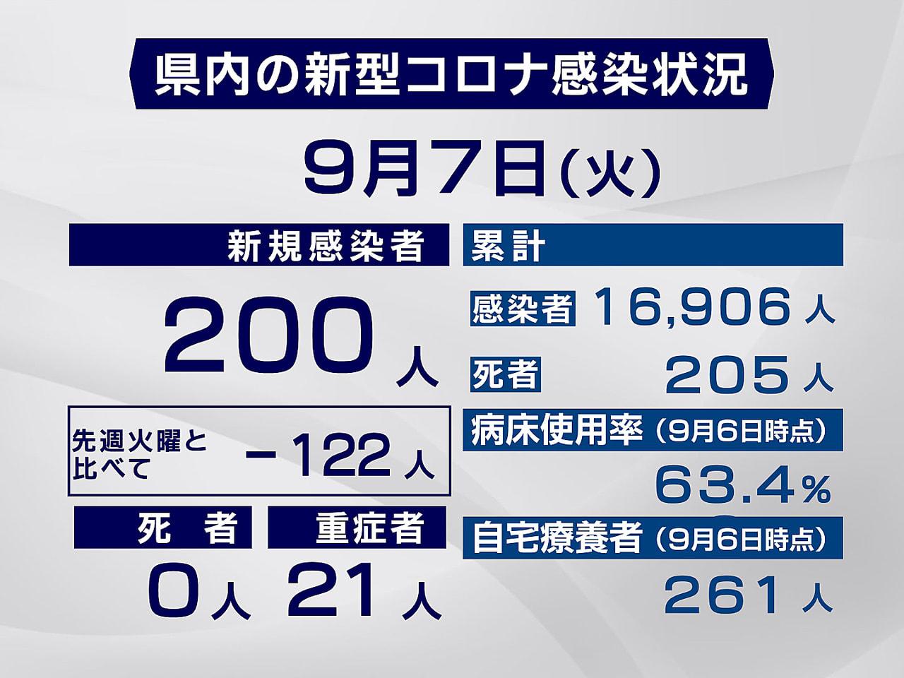 岐阜県と岐阜市は7日、新型コロナウイルスの感染が新たに200人確認されたと発表し...