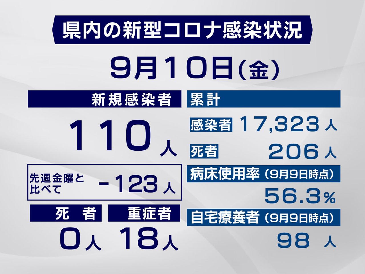 岐阜県と岐阜市は10日、新型コロナウイルスの感染が新たに110人確認されたと発表...