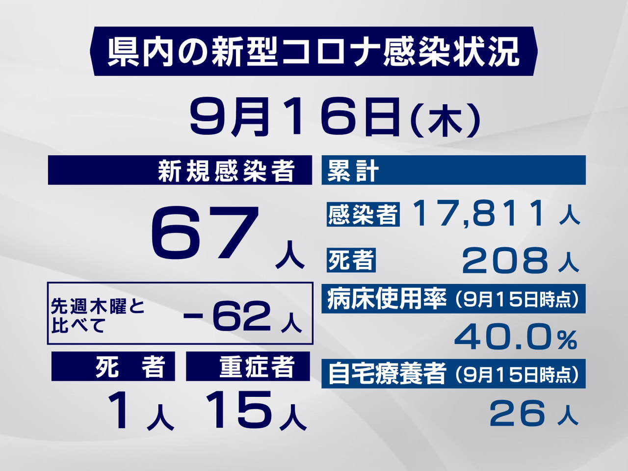 岐阜県と岐阜市は16日、新型コロナウイルスの感染者が新たに67人、また1人が死亡...