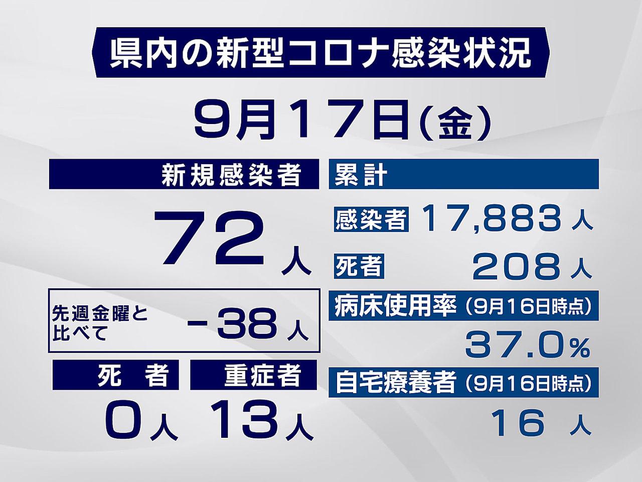 岐阜県と岐阜市は17日、新型コロナウイルスの感染が新たに72人確認されたと発表し...