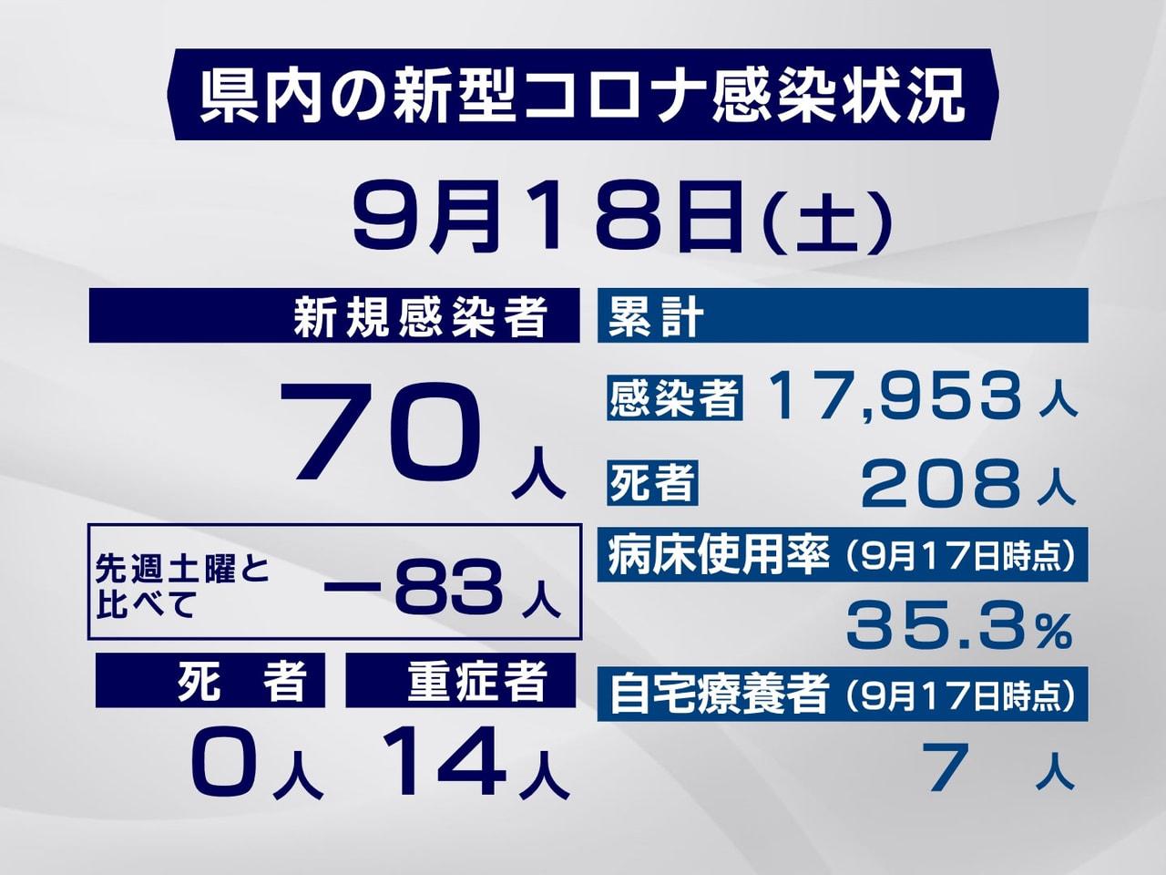 岐阜県と岐阜市は18日、新型コロナウイルスの感染が新たに70人確認されたと発表し...