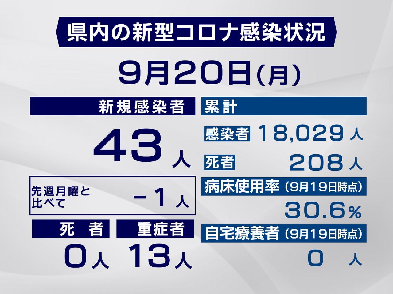 岐阜県と岐阜市は20日、新型コロナウイルスの感染が新たに43人確認されたと発表し...