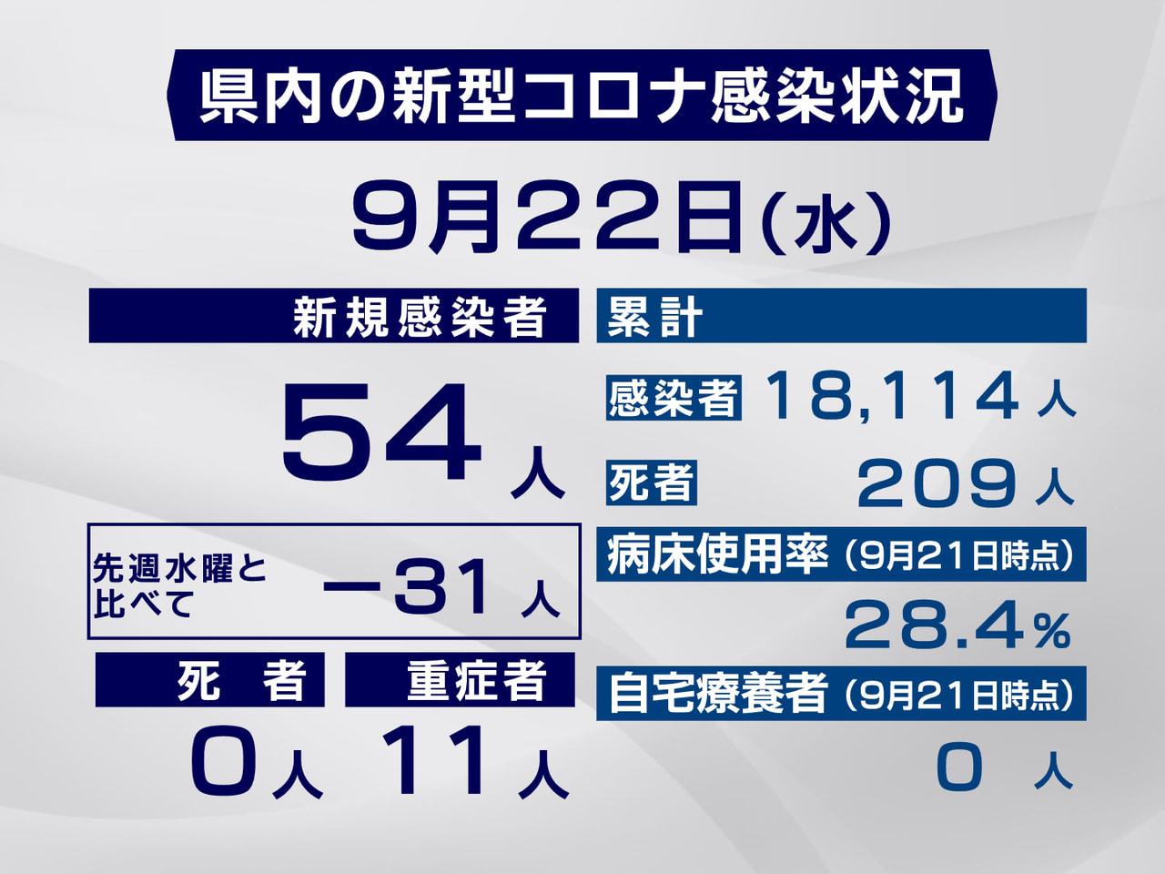 岐阜県と岐阜市は22日、新型コロナウイルスの感染が新たに54人確認されたと発表し...