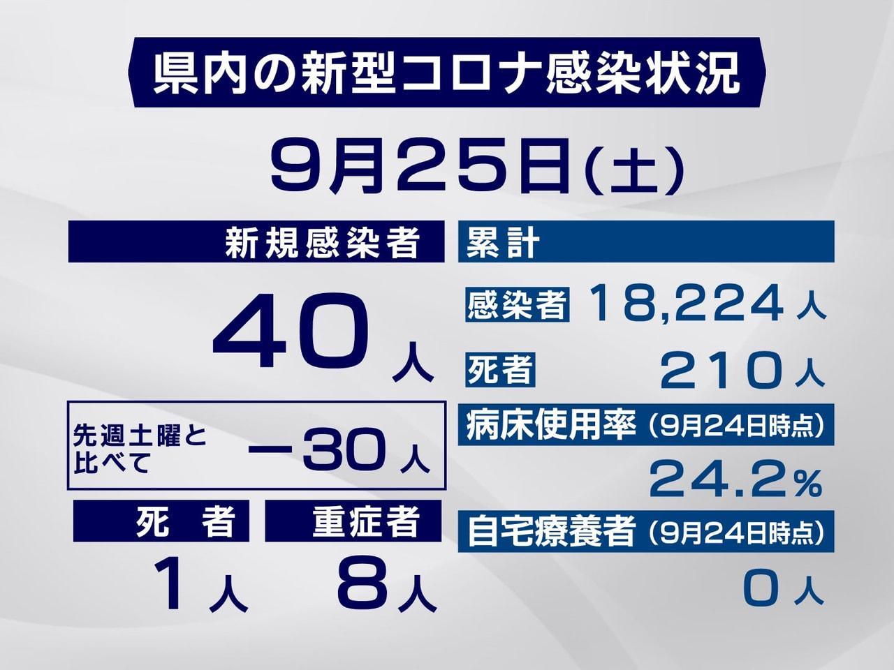 岐阜県と岐阜市は25日、新型コロナウイルスの感染が新たに40人確認され、1人が死...
