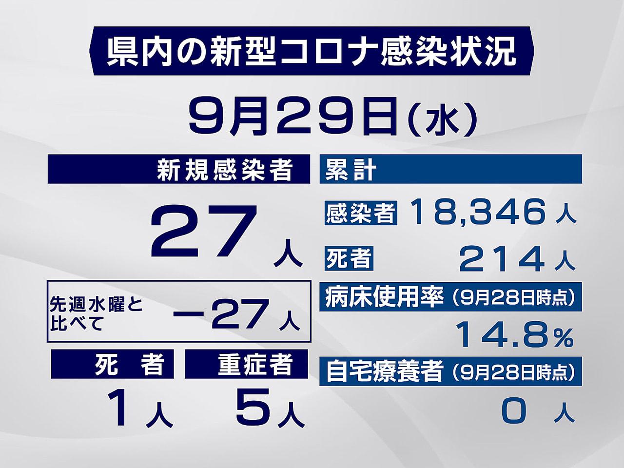 岐阜県と岐阜市は29日、新型コロナウイルスの感染が新たに27人、死者が1人確認さ...