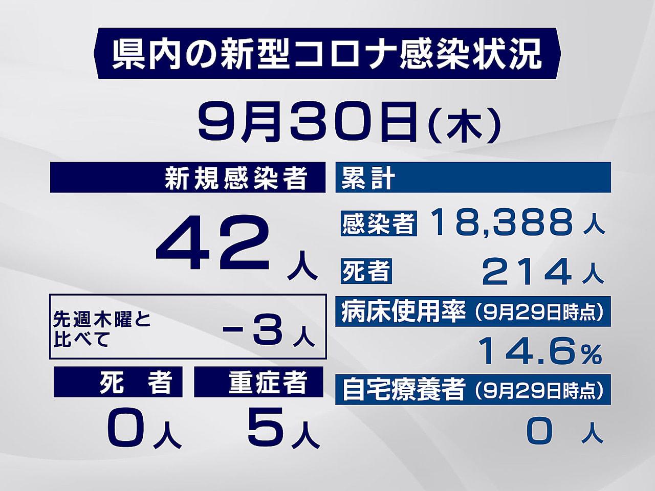 岐阜県と岐阜市は30日、新型コロナウイルスの感染が新たに42人確認されたと発表し...