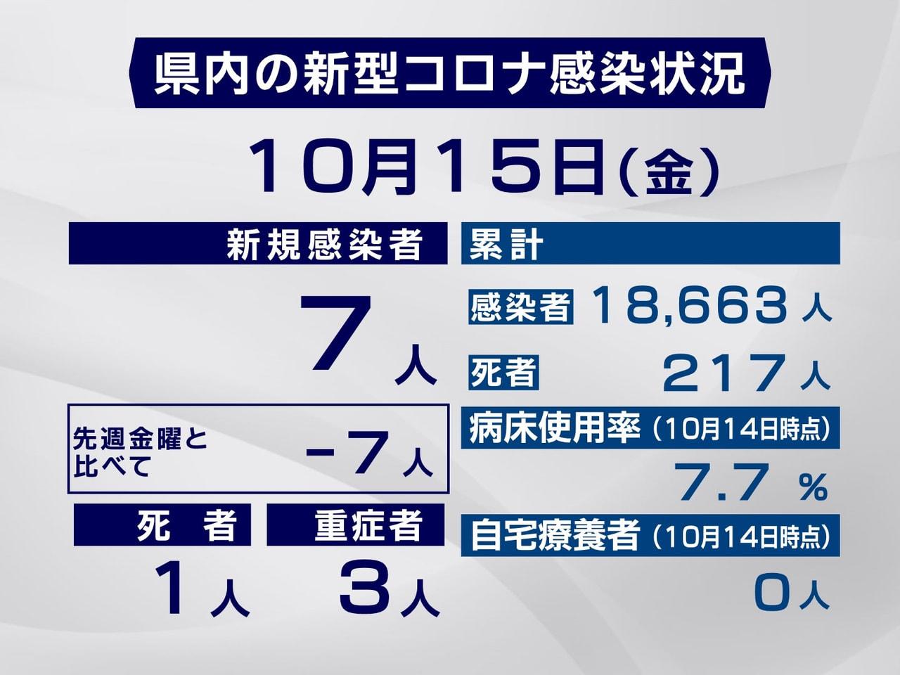 岐阜県と岐阜市は、15日、新型コロナウイルスの感染が新たに7人確認され、県内に住...